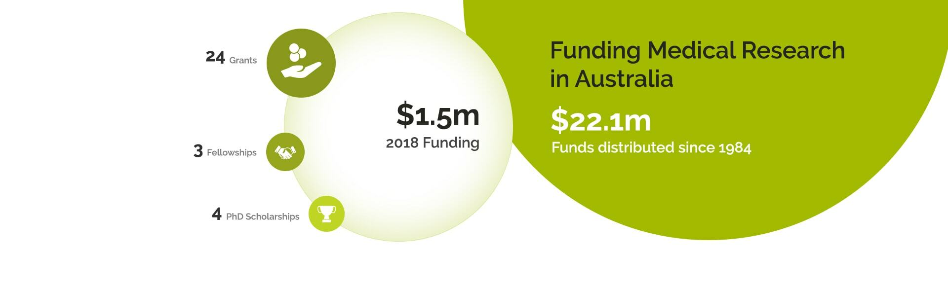 Funding Medical Research in Australia
